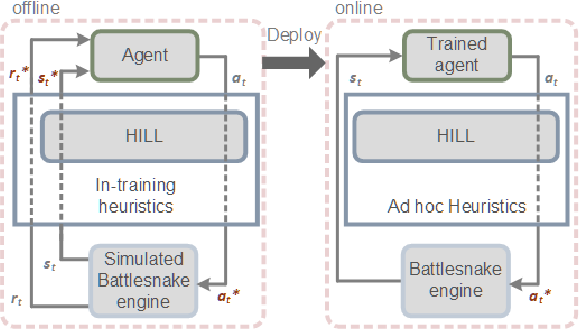 Figure 1 for Battlesnake Challenge: A Multi-agent Reinforcement Learning Playground with Human-in-the-loop