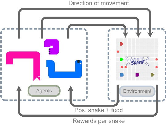 Figure 3 for Battlesnake Challenge: A Multi-agent Reinforcement Learning Playground with Human-in-the-loop