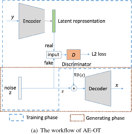 Figure 1 for Latent Space Optimal Transport for Generative Models
