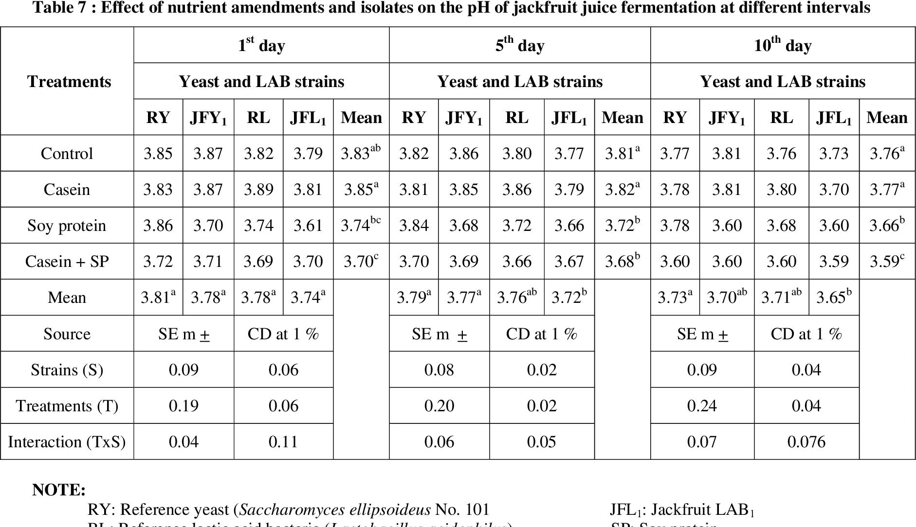 Table 7 from MICROBIAL PROCESSING OF JACKFRUIT (Artocarpus