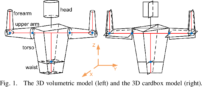 Figure 1 for Particle Filter Based Monocular Human Tracking with a 3D Cardbox Model and a Novel Deterministic Resampling Strategy