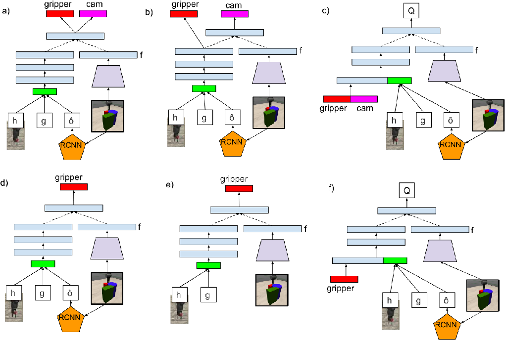 Figure 1 for Reinforcement Learning of Active Vision for Manipulating Objects under Occlusions