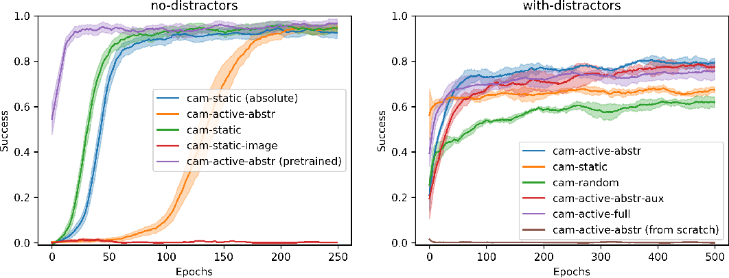 Figure 4 for Reinforcement Learning of Active Vision for Manipulating Objects under Occlusions