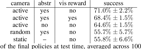 Figure 2 for Reinforcement Learning of Active Vision for Manipulating Objects under Occlusions