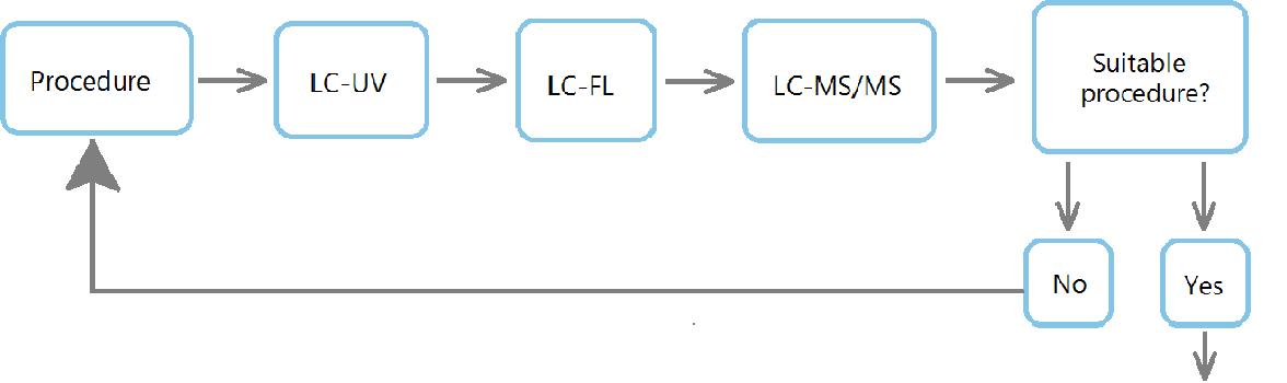 Figure 3 from Development of a Derivatization Procedure for the