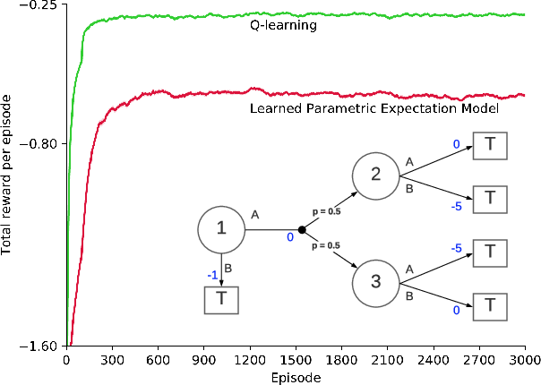 Figure 1 for Planning with Expectation Models for Control
