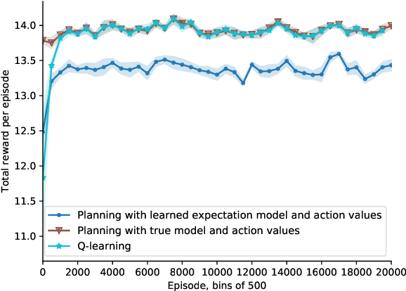 Figure 3 for Planning with Expectation Models for Control