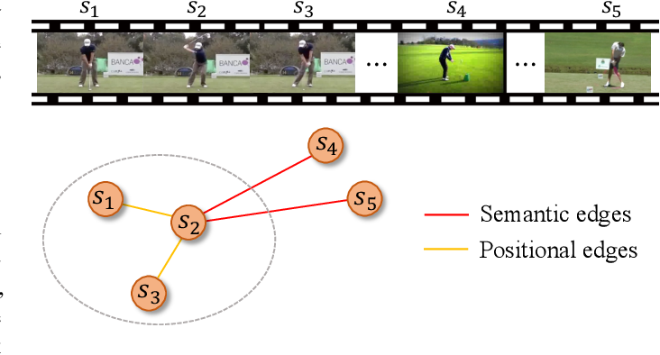 Figure 3 for Deep Motion Prior for Weakly-Supervised Temporal Action Localization