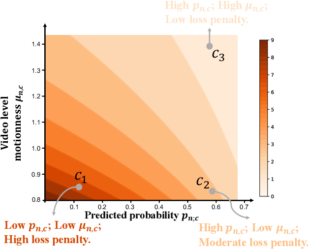 Figure 4 for Deep Motion Prior for Weakly-Supervised Temporal Action Localization