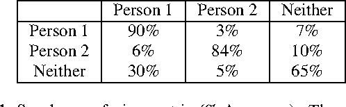 Table 1. Speaker confusion matrix (% Accuracy) . The row is our system's hypothesis, and the column is the ground truth.