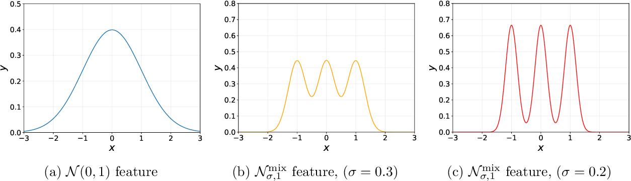 Figure 1 for Multiple Descent: Design Your Own Generalization Curve