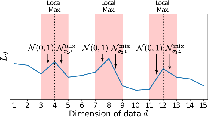 Figure 2 for Multiple Descent: Design Your Own Generalization Curve