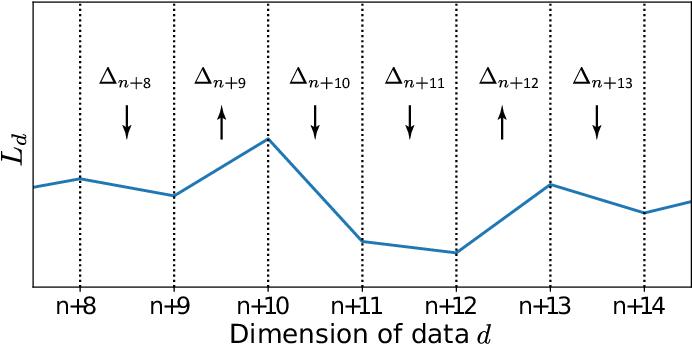 Figure 3 for Multiple Descent: Design Your Own Generalization Curve