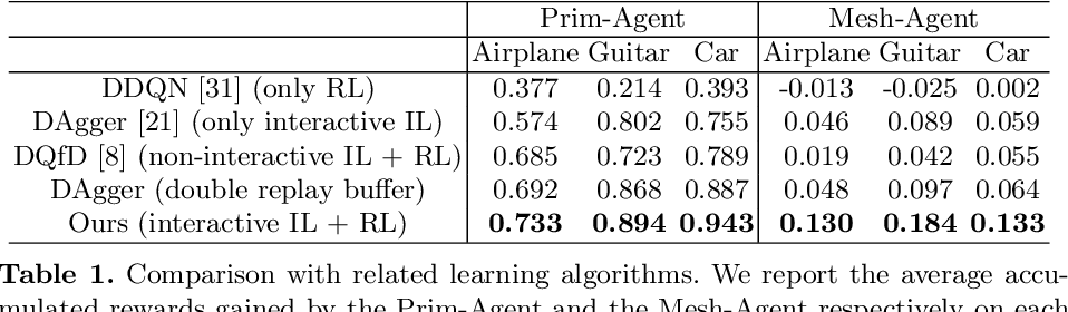 Figure 2 for Modeling 3D Shapes by Reinforcement Learning