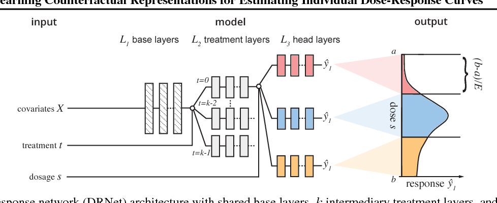 Figure 1 for Learning Counterfactual Representations for Estimating Individual Dose-Response Curves