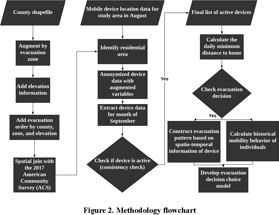 Figure 3 for Constructing Evacuation Evolution Patterns and Decisions Using Mobile Device Location Data: A Case Study of Hurricane Irma