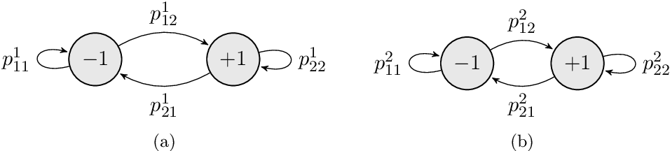 Figure 4 for A Survey of Exploration Methods in Reinforcement Learning
