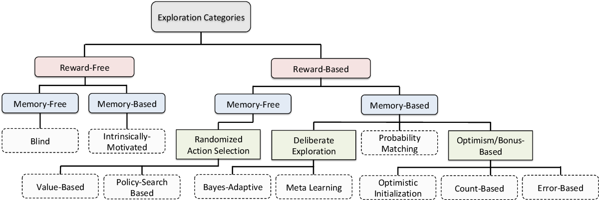 Figure 1 for A Survey of Exploration Methods in Reinforcement Learning