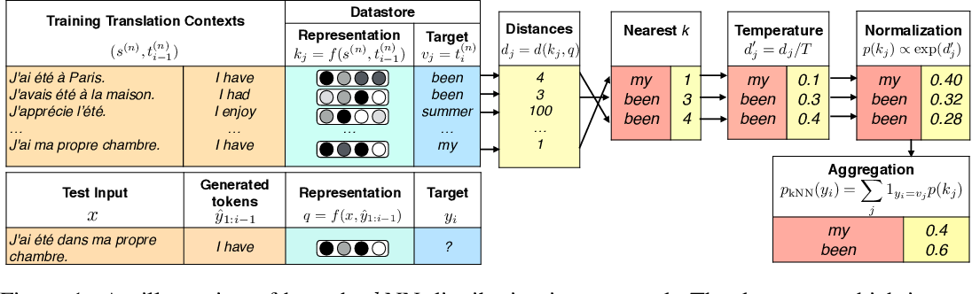 Figure 1 for Nearest Neighbor Machine Translation