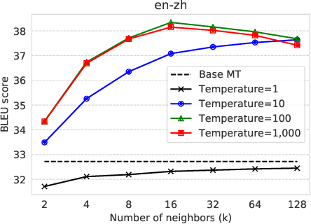 Figure 4 for Nearest Neighbor Machine Translation