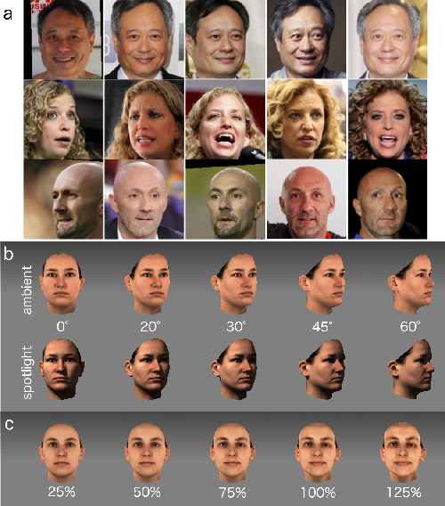 Figure 1 for Deep Convolutional Neural Networks in the Face of Caricature: Identity and Image Revealed