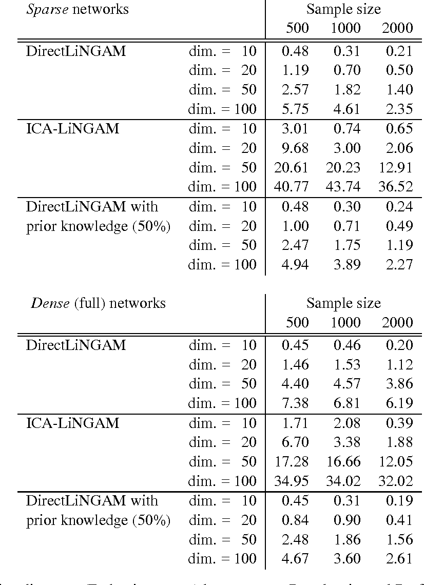 Figure 2 for DirectLiNGAM: A direct method for learning a linear non-Gaussian structural equation model