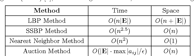 Figure 1 for Fast Graph Construction Using Auction Algorithm