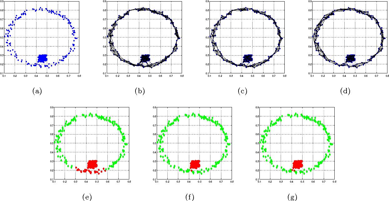 Figure 2 for Fast Graph Construction Using Auction Algorithm
