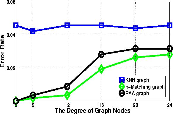 Figure 4 for Fast Graph Construction Using Auction Algorithm