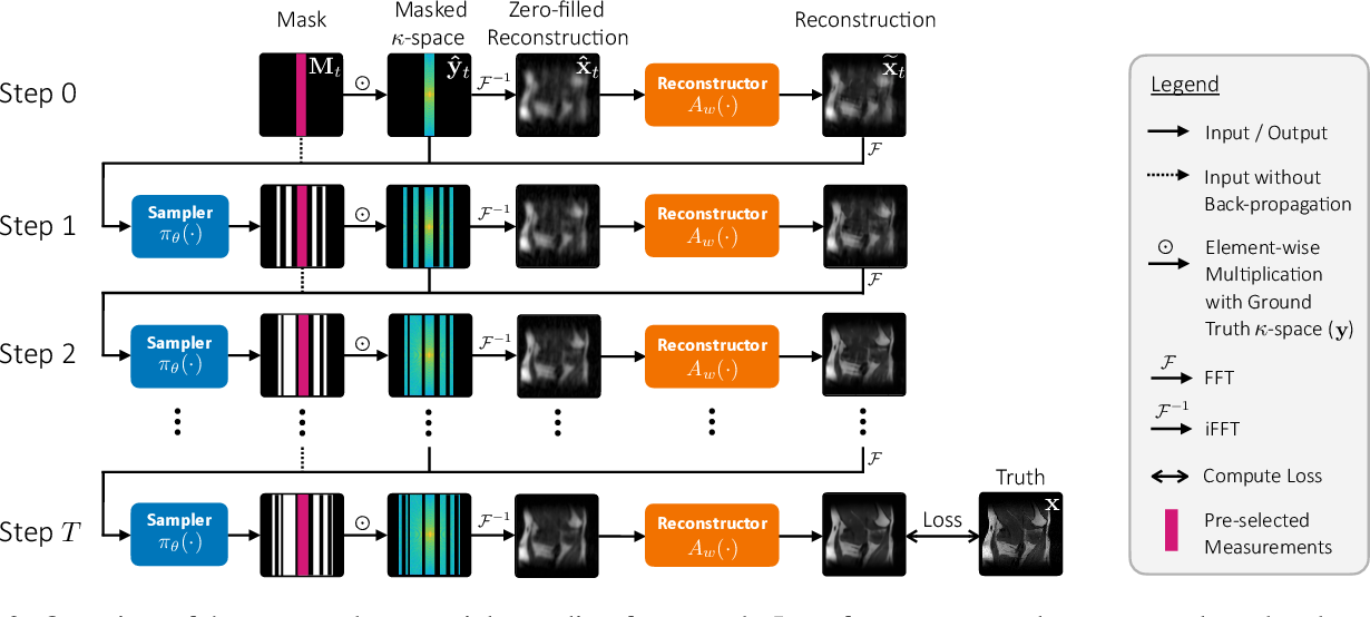 Figure 2 for End-to-End Sequential Sampling and Reconstruction for MR Imaging