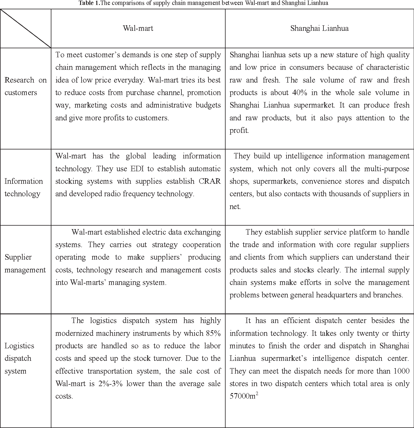 Table 1.The comparisons of supply chain management between Wal-mart and Shanghai Lianhua