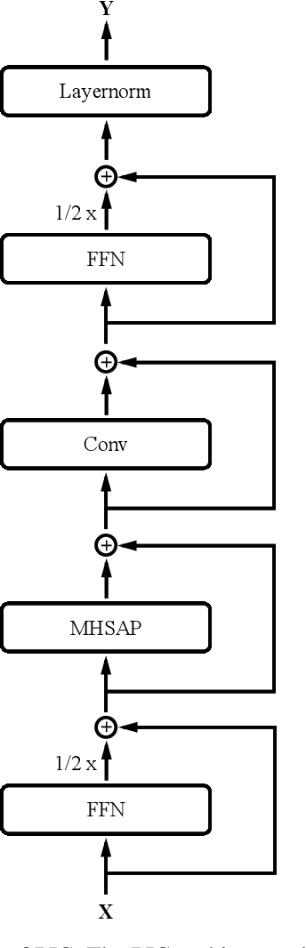 Figure 1 for Efficient End-to-End Speech Recognition Using Performers in Conformers