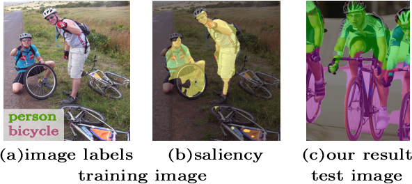 Figure 1 for Exploiting saliency for object segmentation from image level labels
