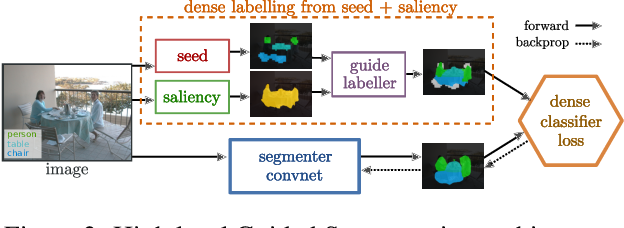 Figure 3 for Exploiting saliency for object segmentation from image level labels