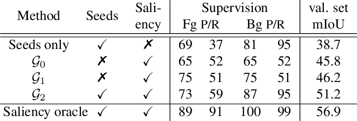 Figure 4 for Exploiting saliency for object segmentation from image level labels