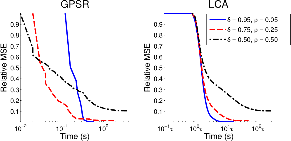 Figure 2 for Analog Sparse Approximation with Applications to Compressed Sensing