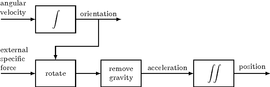 Figure 4 for Using Inertial Sensors for Position and Orientation Estimation