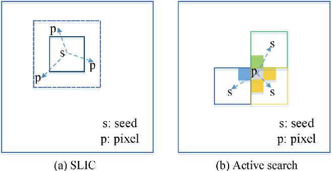 Figure 1 for FLIC: Fast Linear Iterative Clustering with Active Search