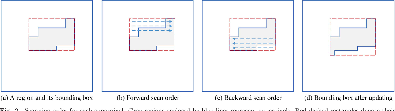 Figure 3 for FLIC: Fast Linear Iterative Clustering with Active Search