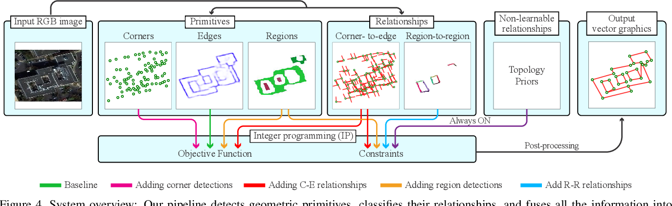 Figure 4 for Vectorizing World Buildings: Planar Graph Reconstruction by Primitive Detection and Relationship Classification