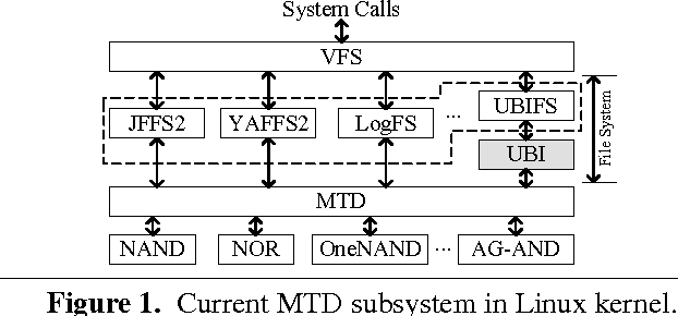 Figure 1 from An embedded storage framework abstracting each