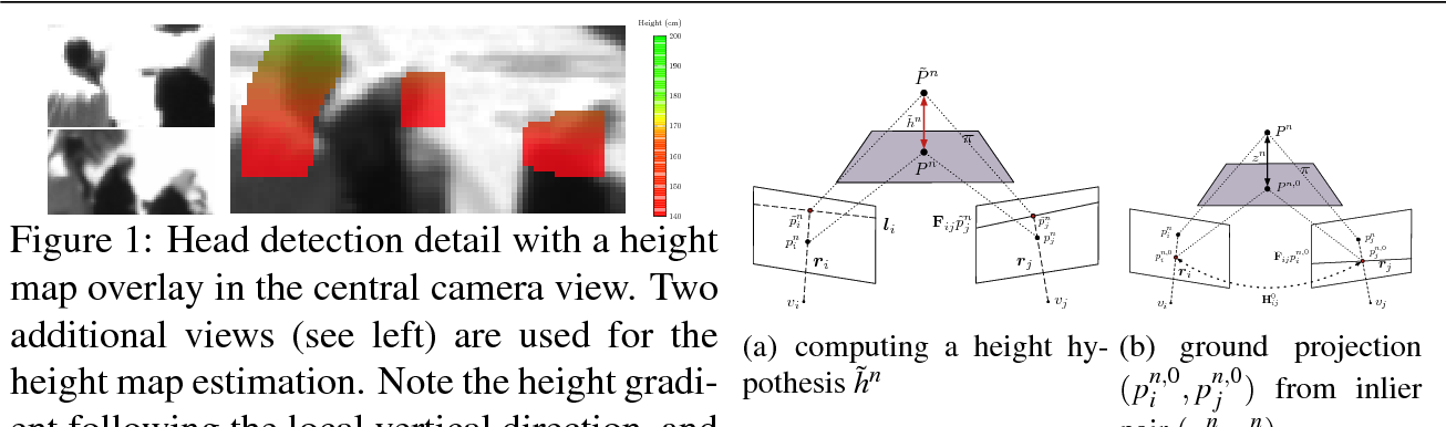 Figure 1 for Geometry-Based Multiple Camera Head Detection in Dense Crowds