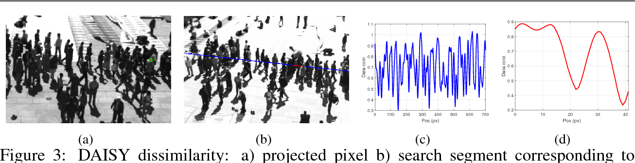Figure 3 for Geometry-Based Multiple Camera Head Detection in Dense Crowds