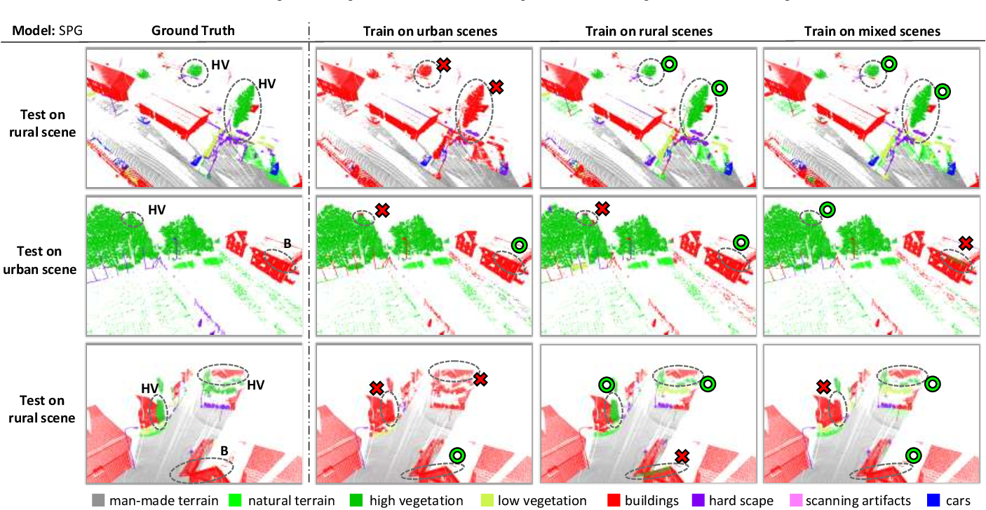 Figure 4 for Are We Hungry for 3D LiDAR Data for Semantic Segmentation?
