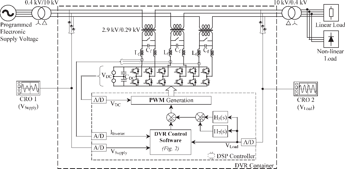 Discrete Pwm Generator Circuit Figure 6 From A Dynamic Voltage Restorer Dvr With Selective And Control Block Diagram Of The Placed In
