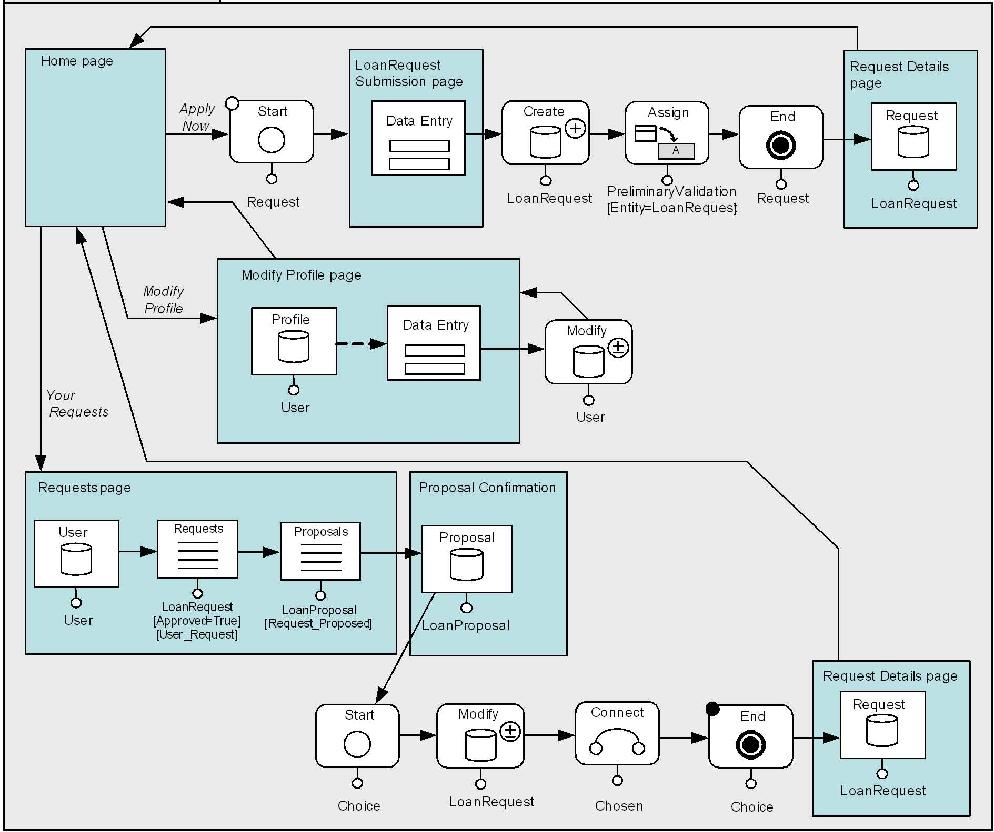 Process Modeling in Web Applications - Semantic Scholar