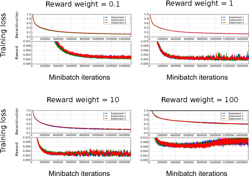 Figure 4 for A Deep Learning Approach for Joint Video Frame and Reward Prediction in Atari Games