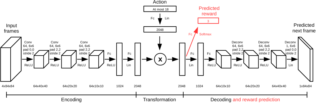 Figure 1 for A Deep Learning Approach for Joint Video Frame and Reward Prediction in Atari Games