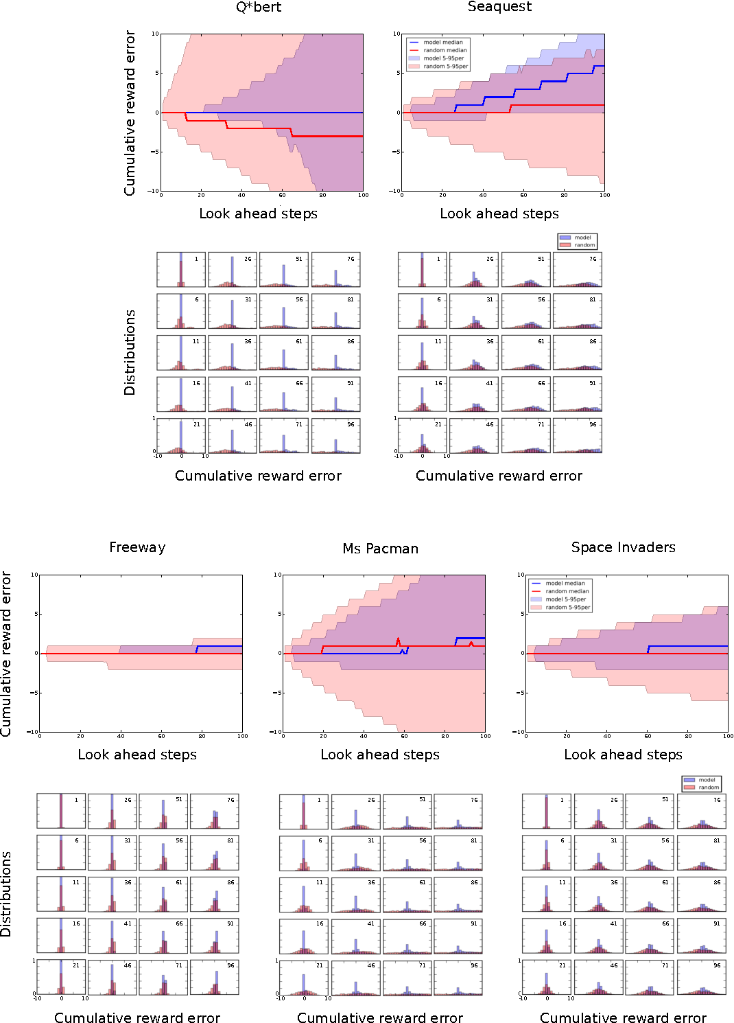 Figure 2 for A Deep Learning Approach for Joint Video Frame and Reward Prediction in Atari Games