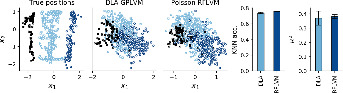 Figure 4 for Latent variable modeling with random features